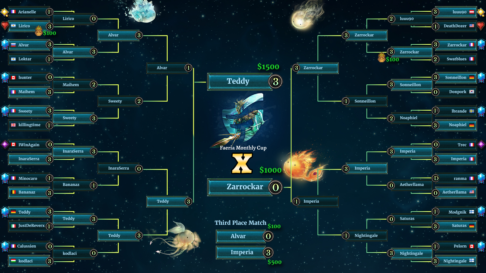 Monthly Cup X Brackets