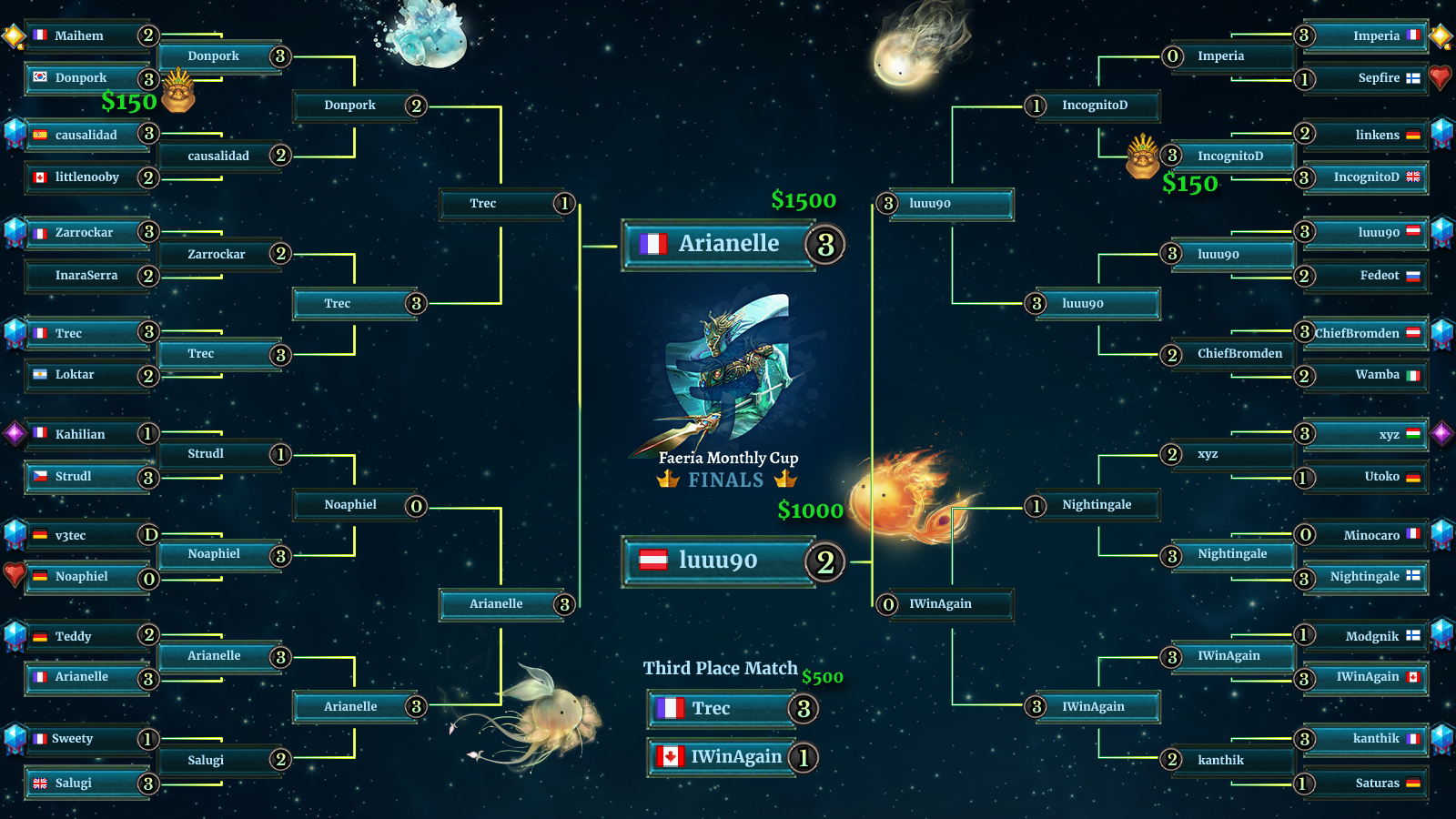Monthly Cup IX Brackets